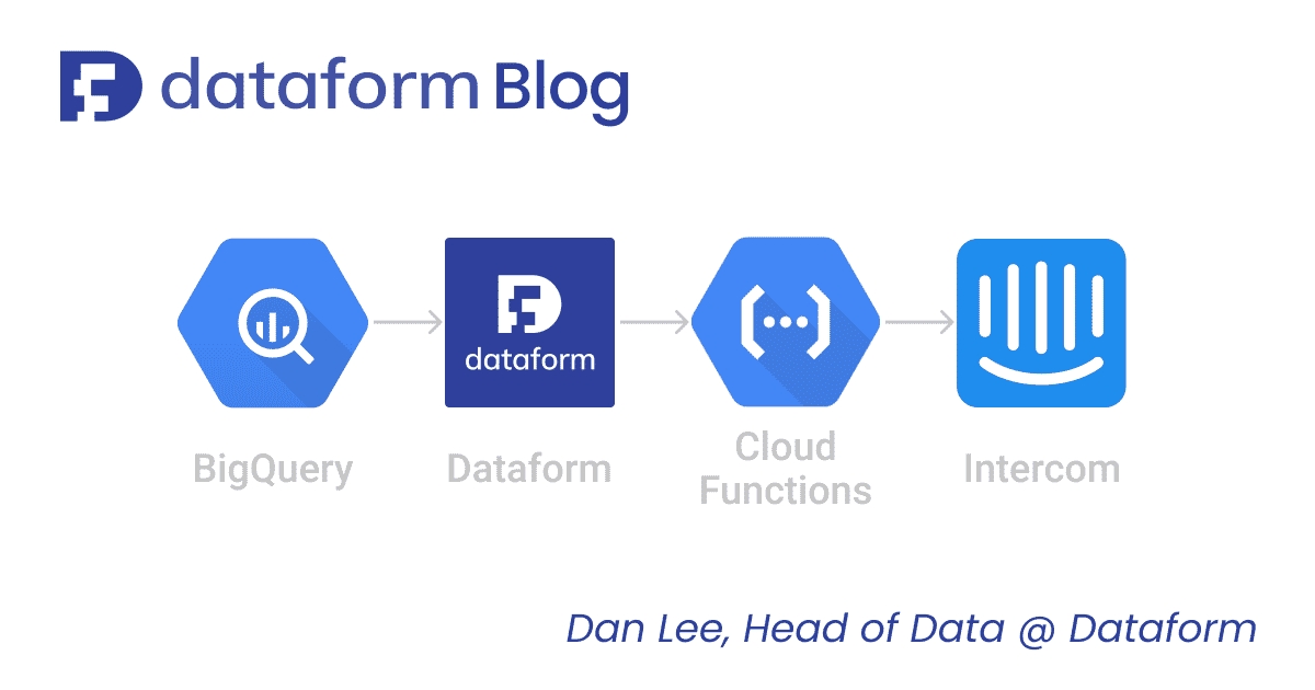 Sending data from BigQuery to Intercom using Google Cloud Functions illustration