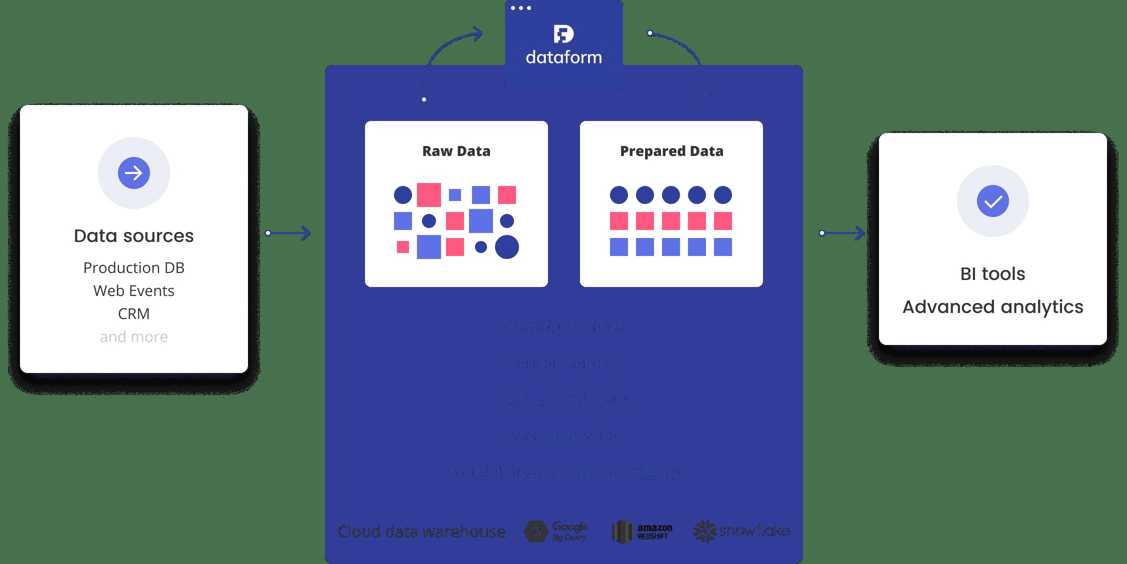 Dataform