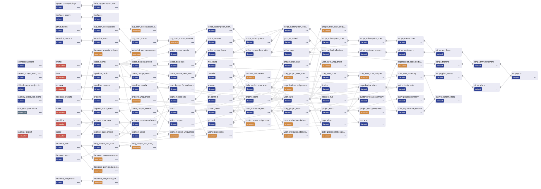 New and improved dependency tree! illustration