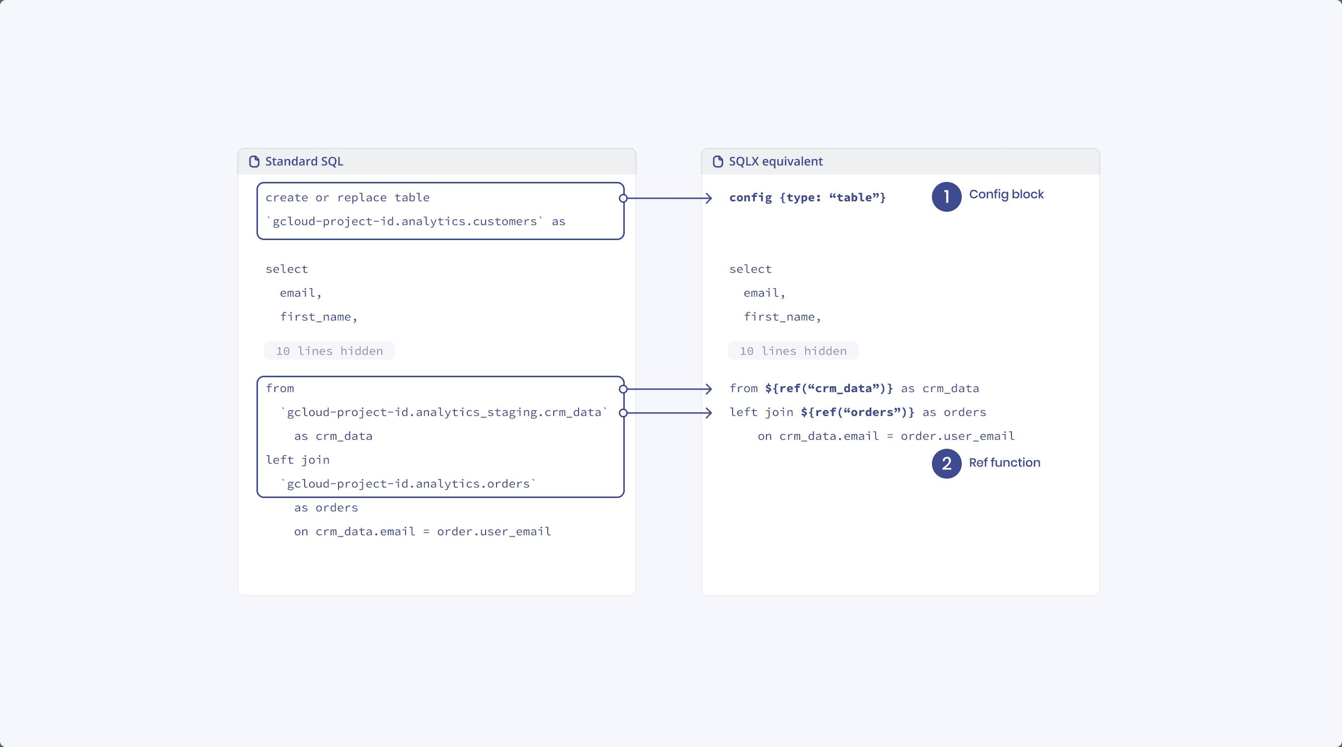 SQLX example
