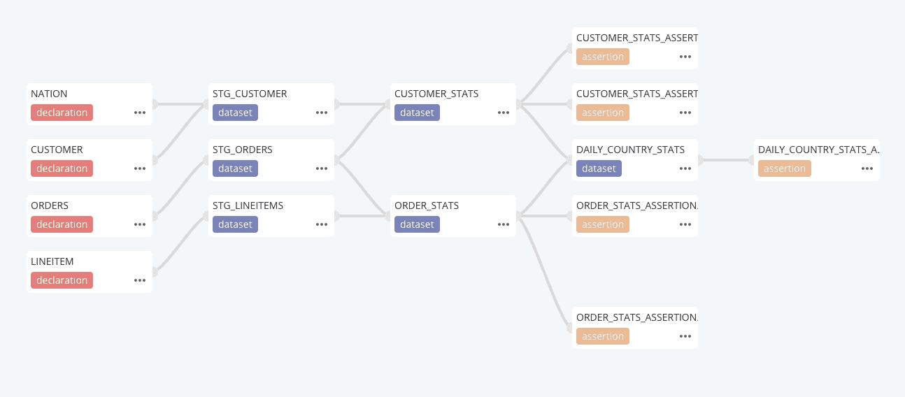 Sample Snowflae Dataform project DAG